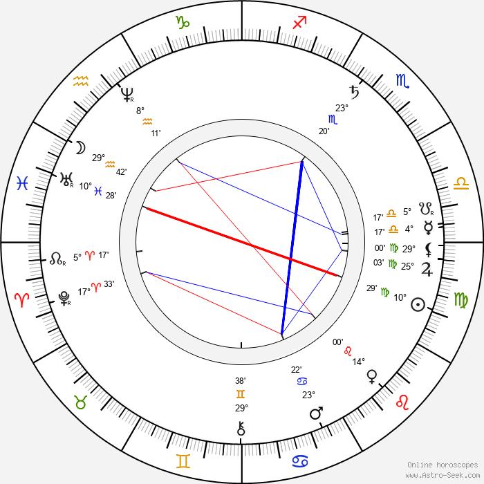 Nikolaj Nikolajevič Gerard - Birth horoscope chart