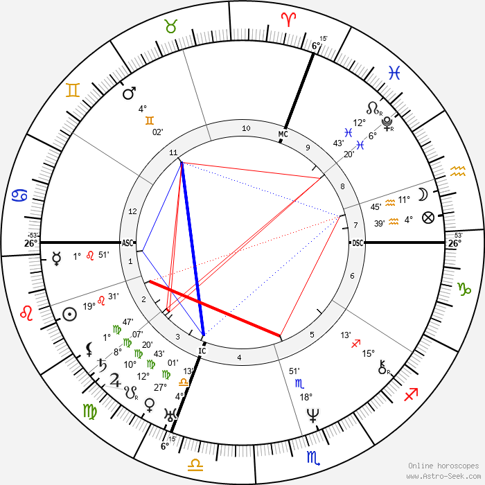 Nikolaus Lenau - Birth horoscope chart