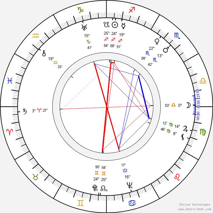 Nikolay Gorlov - Birth horoscope chart