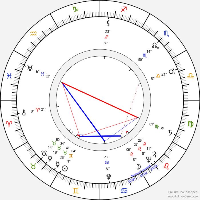 Nikolay Grinko - Birth horoscope chart