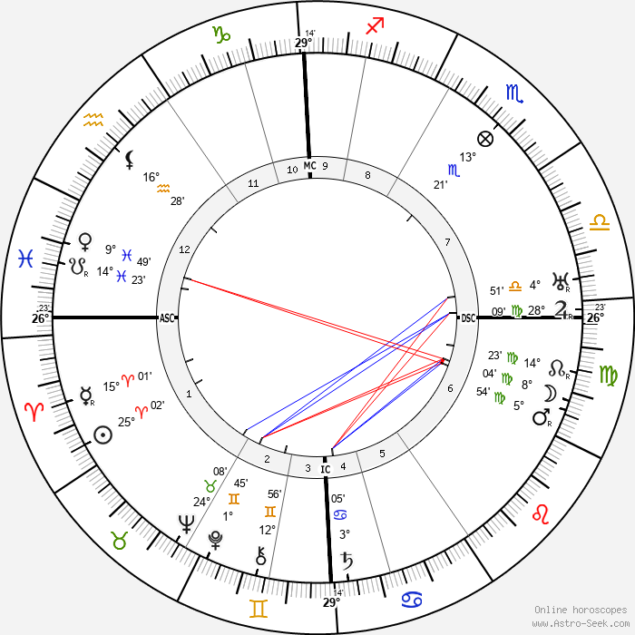 Nikolay Gumilev - Birth horoscope chart