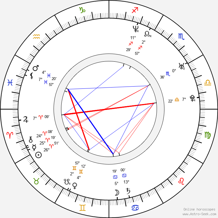 Nikolay Khomeriki - Birth horoscope chart