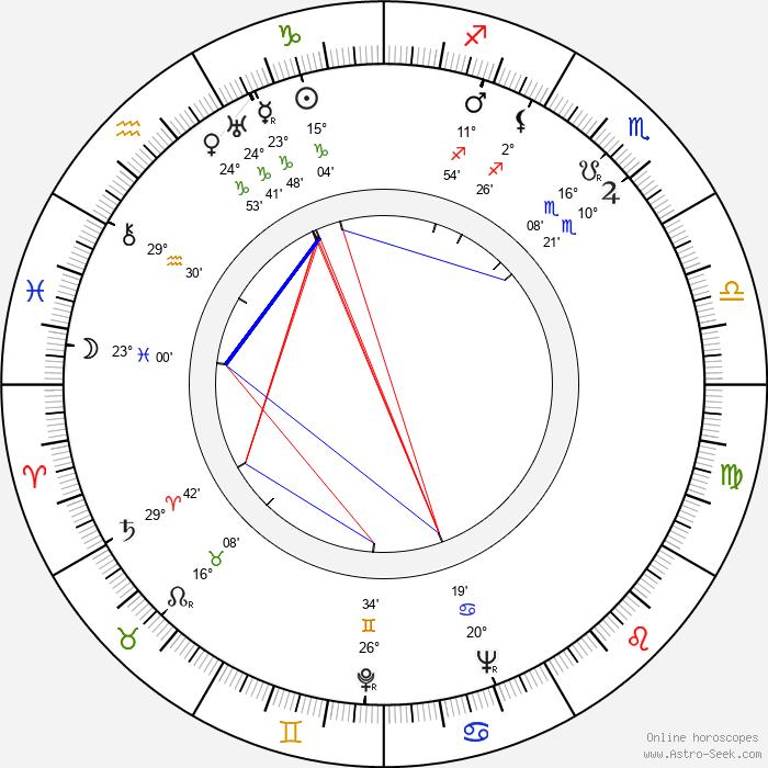 Nikolay Kryuchkov - Birth horoscope chart