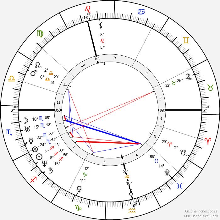 Nikolay Pirogov - Birth horoscope chart