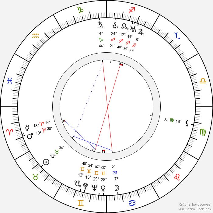 Nikolay Yakovchenko - Birth horoscope chart