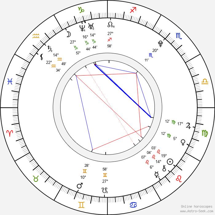 Nikoleta Balogová - Birth horoscope chart