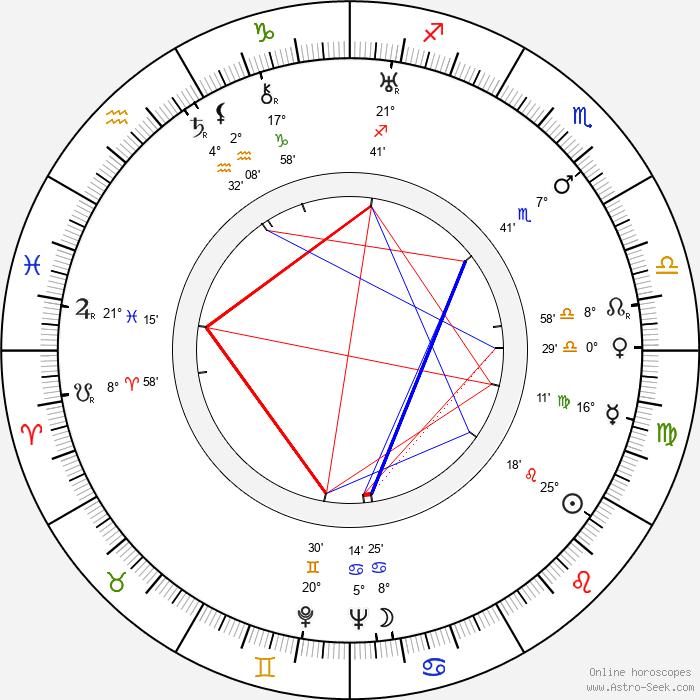 Nikoloz Shengelaya - Birth horoscope chart