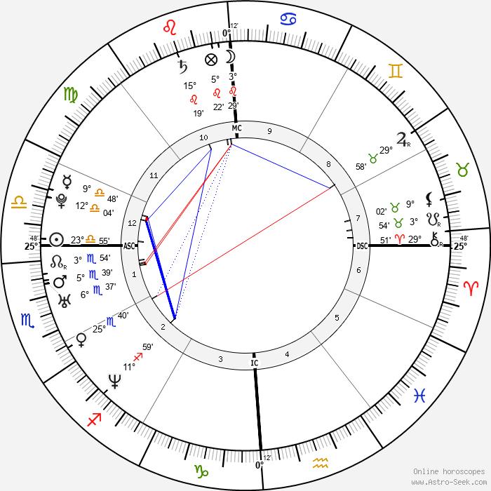 Nil Karaibrahimgil - Birth horoscope chart
