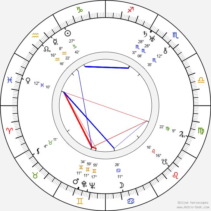 Nils Asther - Birth horoscope chart