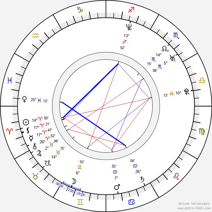 Nils Brunkhorst - Birth horoscope chart