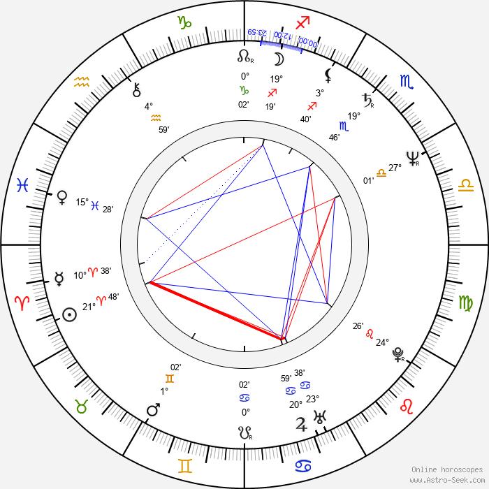 Nils Gaup - Birth horoscope chart