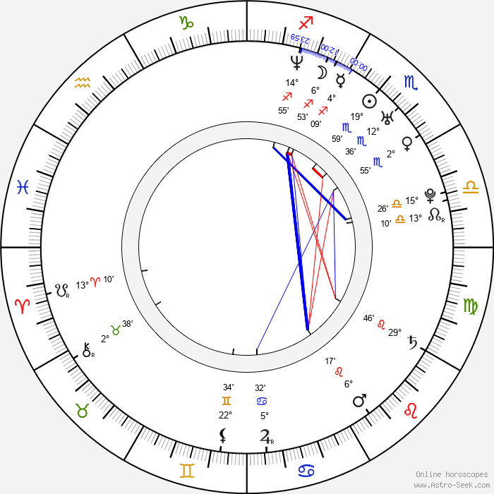Nima Nourizadeh - Birth horoscope chart