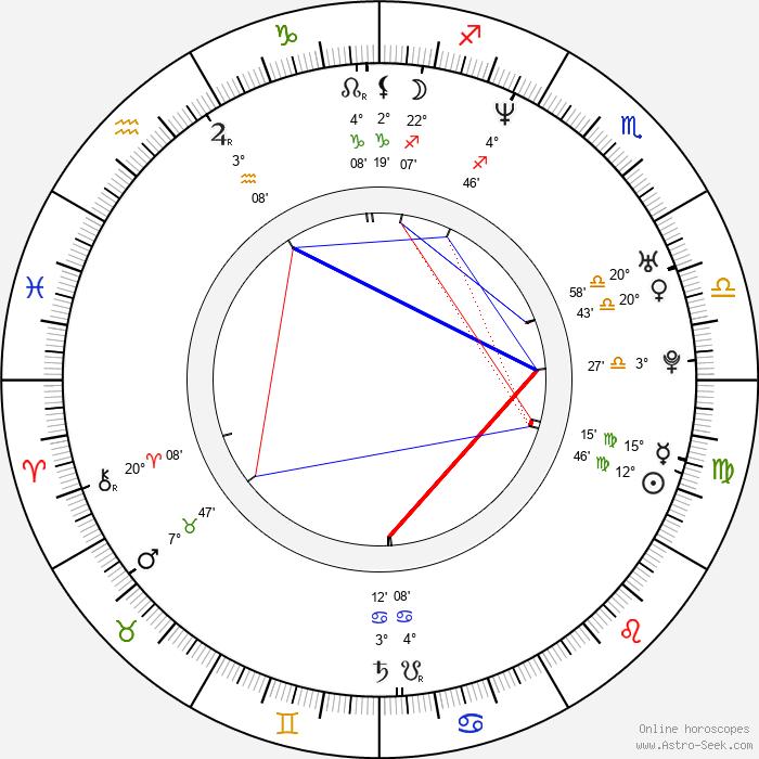 Nina Blum - Birth horoscope chart
