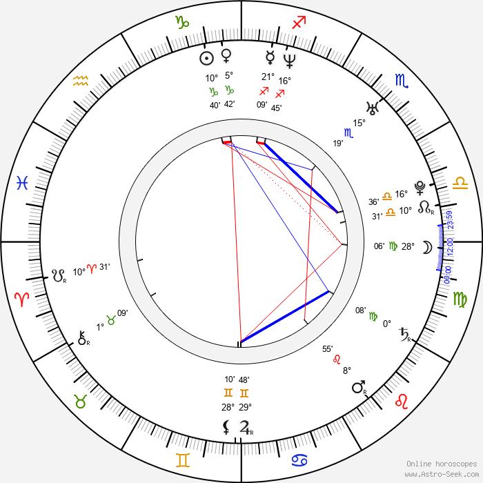Nina Bott - Birth horoscope chart