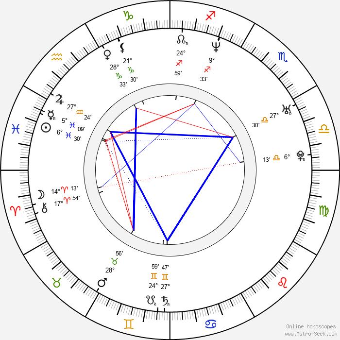 Nína Dögg Filippusdóttir - Birth horoscope chart