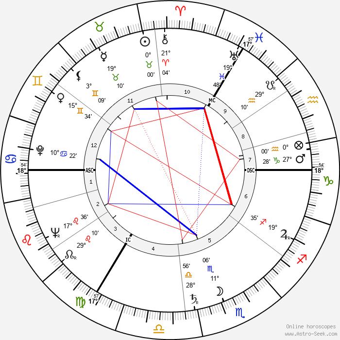 Nina Foch - Birth horoscope chart