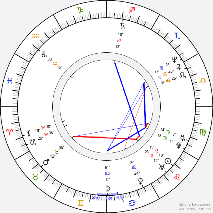 Nina Grosse - Birth horoscope chart