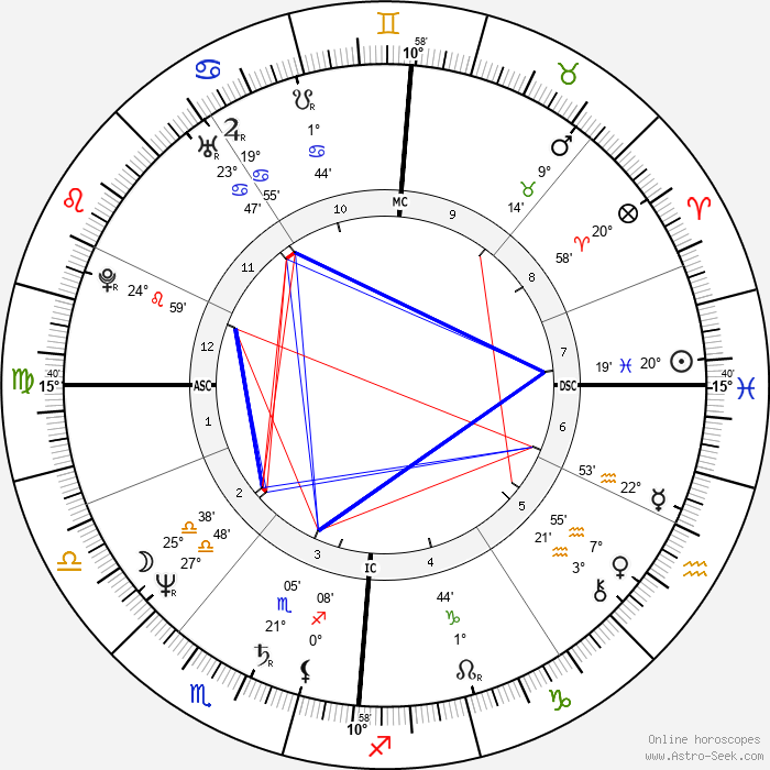 Nina Hagen - Birth horoscope chart