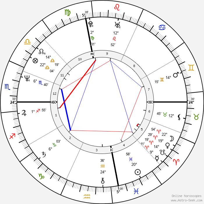 Nina Hartley - Birth horoscope chart