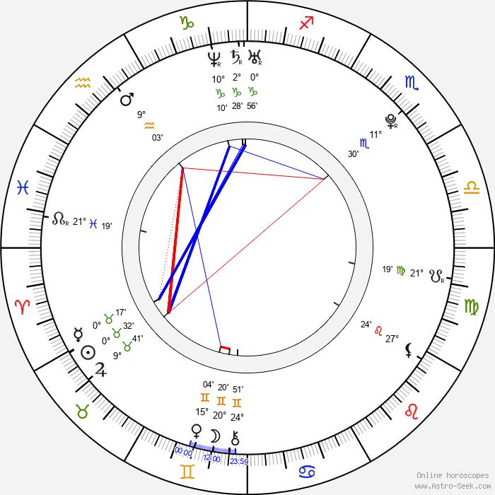 Nina Jankovic - Birth horoscope chart
