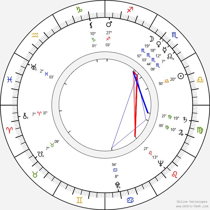 Nina Popelíková - Birth horoscope chart