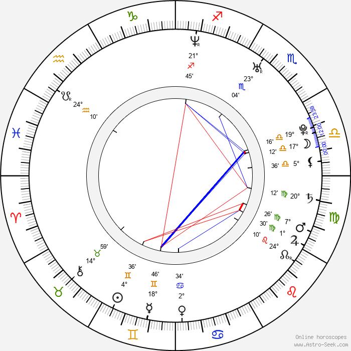Nina Repeta - Birth horoscope chart