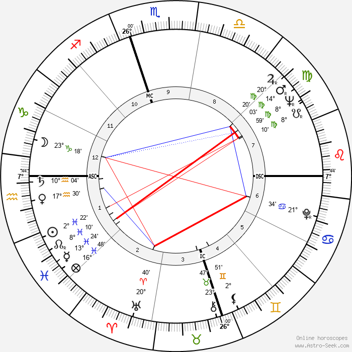 Nina Simone - Birth horoscope chart