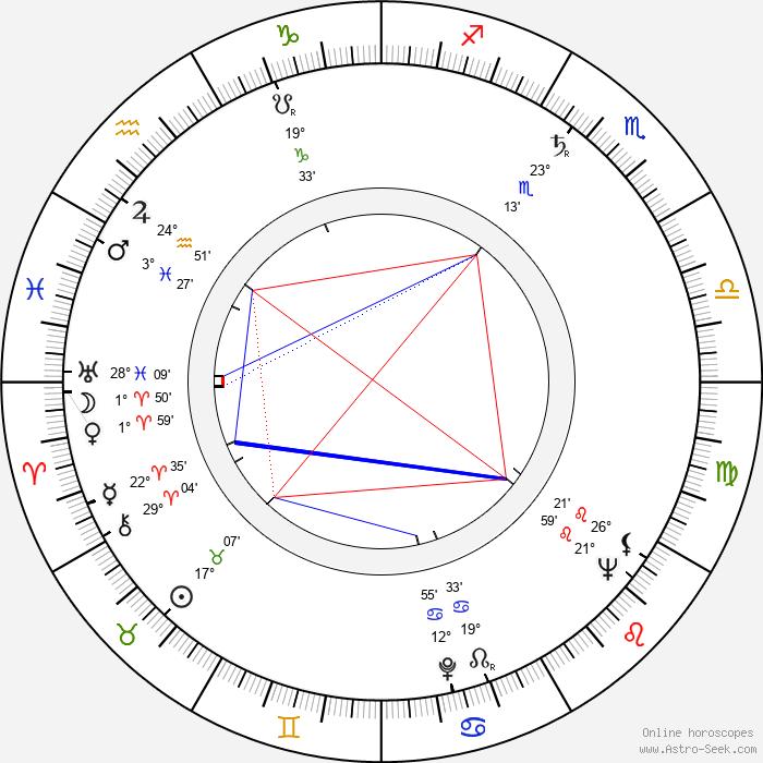Ninel Myshkova - Birth horoscope chart