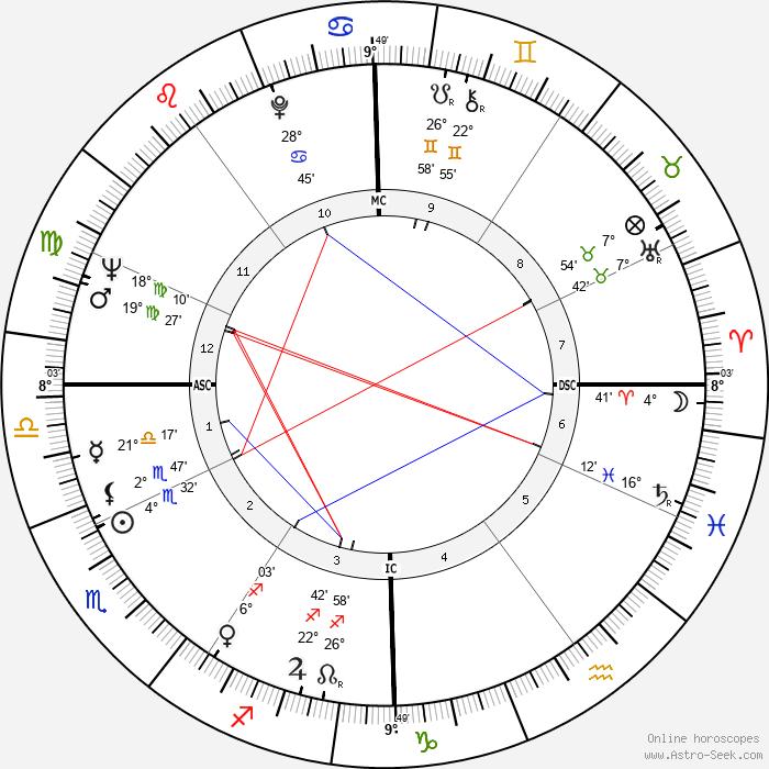 Nino Castelnuovo - Birth horoscope chart