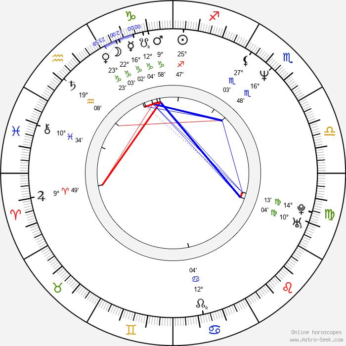 Nino de Angelo - Birth horoscope chart