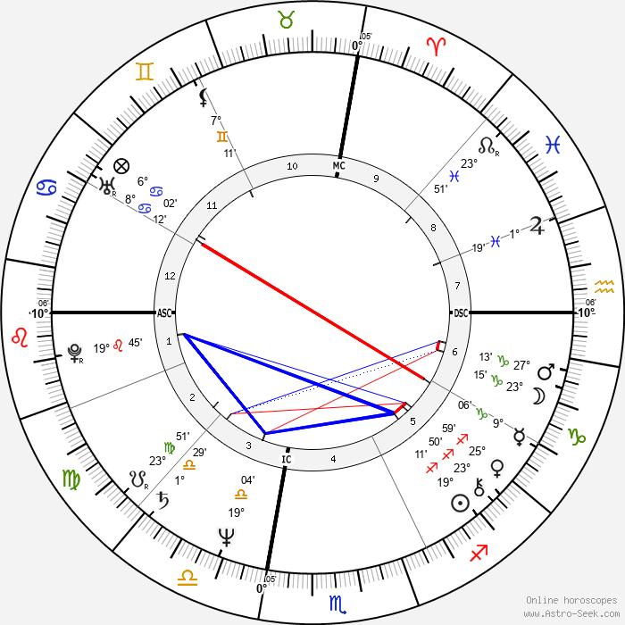 Nino Frassica - Birth horoscope chart