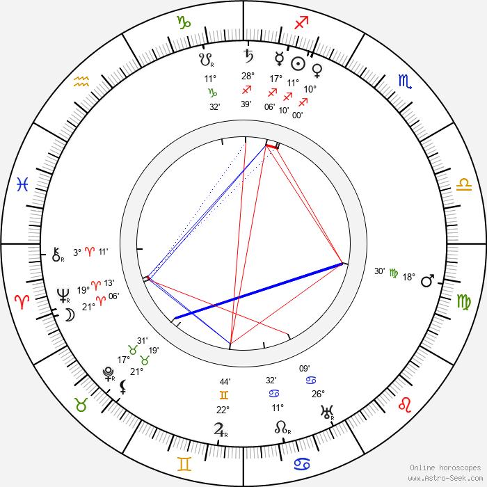 Nino Martoglio - Birth horoscope chart