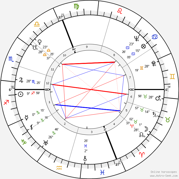 Nino Rota - Birth horoscope chart