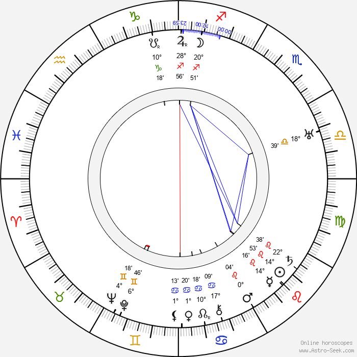 Niranjan Pal - Birth horoscope chart