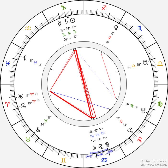 Nirupa Roy - Birth horoscope chart