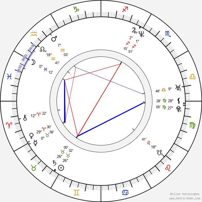 No-shik Park - Birth horoscope chart