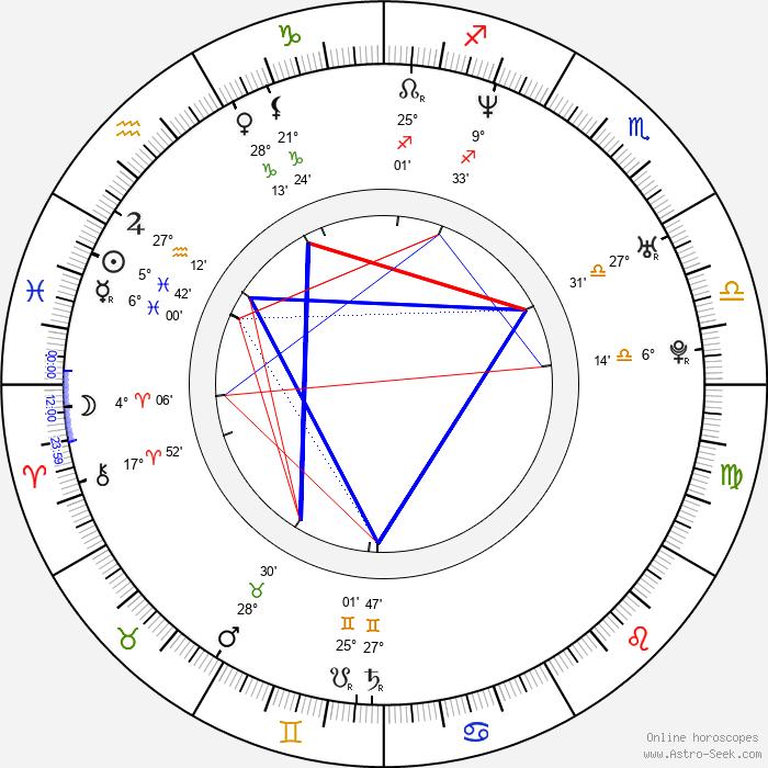 Noah Bernardo Jr. - Birth horoscope chart