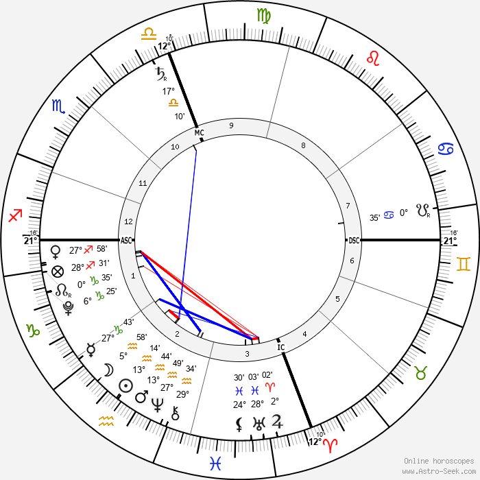 Noah Csincsak - Birth horoscope chart