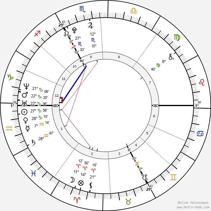 Noah Gabriel Becker - Birth horoscope chart