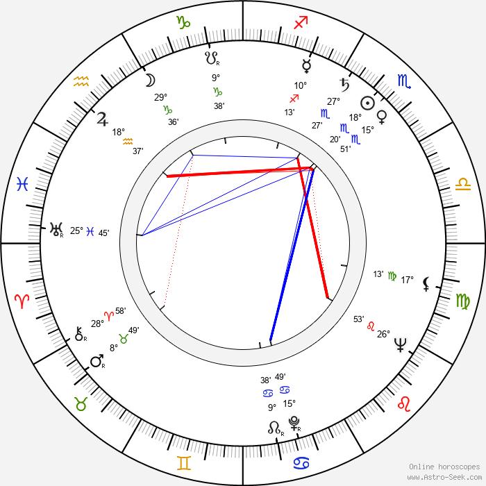 Noah Gordon - Birth horoscope chart