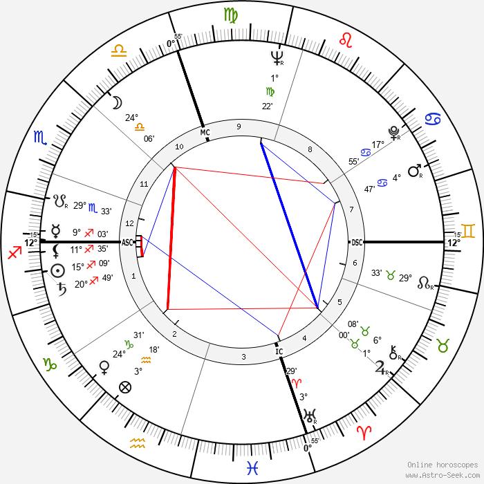 Noam Chomsky - Birth horoscope chart