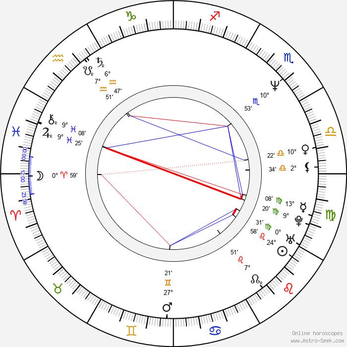 Noam Kaniel - Birth horoscope chart