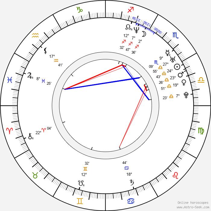Noboru Kaneko - Birth horoscope chart