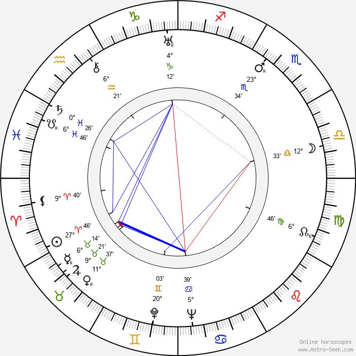 Nobuo Nakagawa - Birth horoscope chart