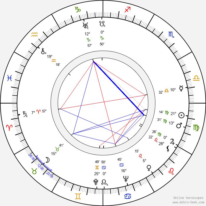 Nobuo Nakamura - Birth horoscope chart
