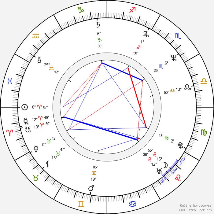 Nobuo Uematsu - Birth horoscope chart