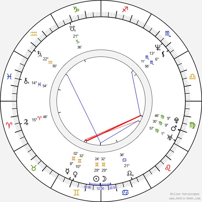 Nobuyoshi Habara - Birth horoscope chart