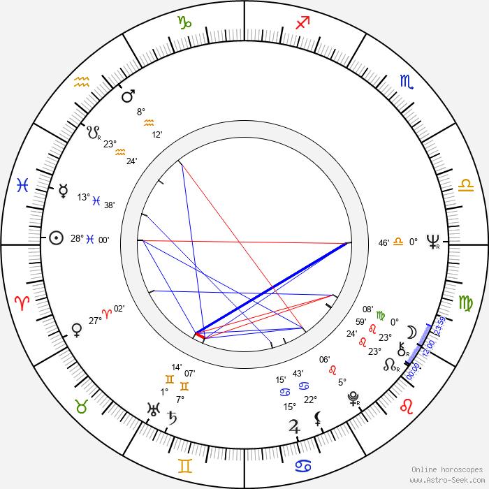 Nodar Managadze - Birth horoscope chart