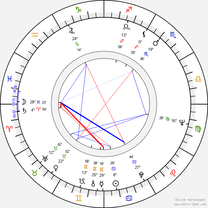 Noel Black - Birth horoscope chart