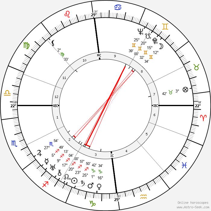 Noel Coward - Birth horoscope chart